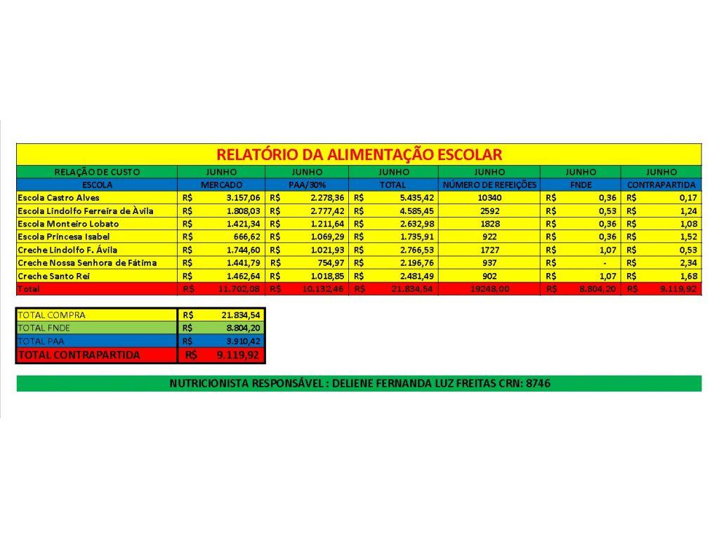 Em Junho Foram Servidas 19.248 Refeições aos Alunos da Rede Municipal; - Galeria de Imagens